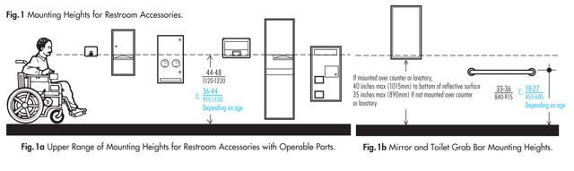 Ada Bathroom Mirror Height  How to Design an ADA Restroom