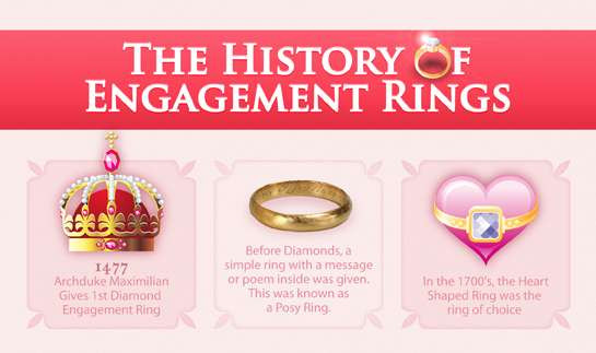 Diamond Engagement Ring History  Extravagant Bridal Bling Infographics The History of